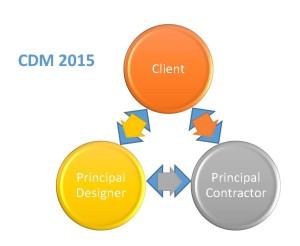 CDM-2015